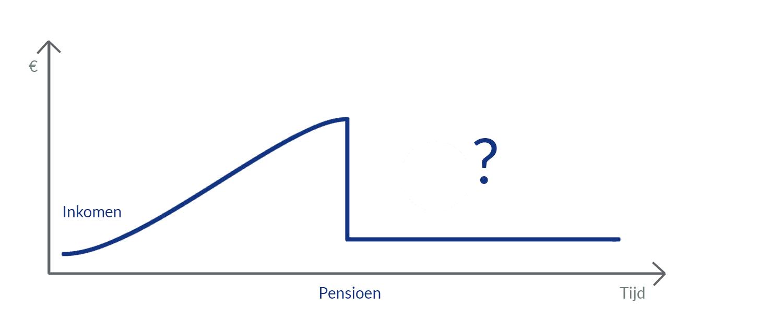 Waarom sparen pensioen